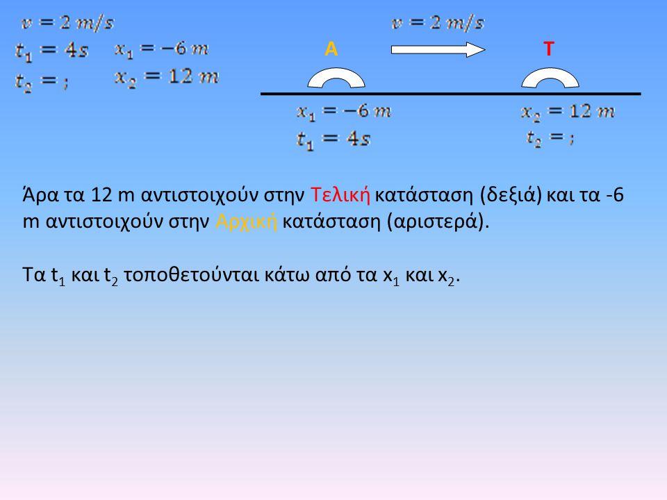 Άρα τα 12 m αντιστοιχούν στην Τελική κατάσταση (δεξιά) και τα -6 m αντιστοιχούν στην Αρχική κατάσταση (αριστερά). Τα t 1 και t 2 τοποθετούνται κάτω απ