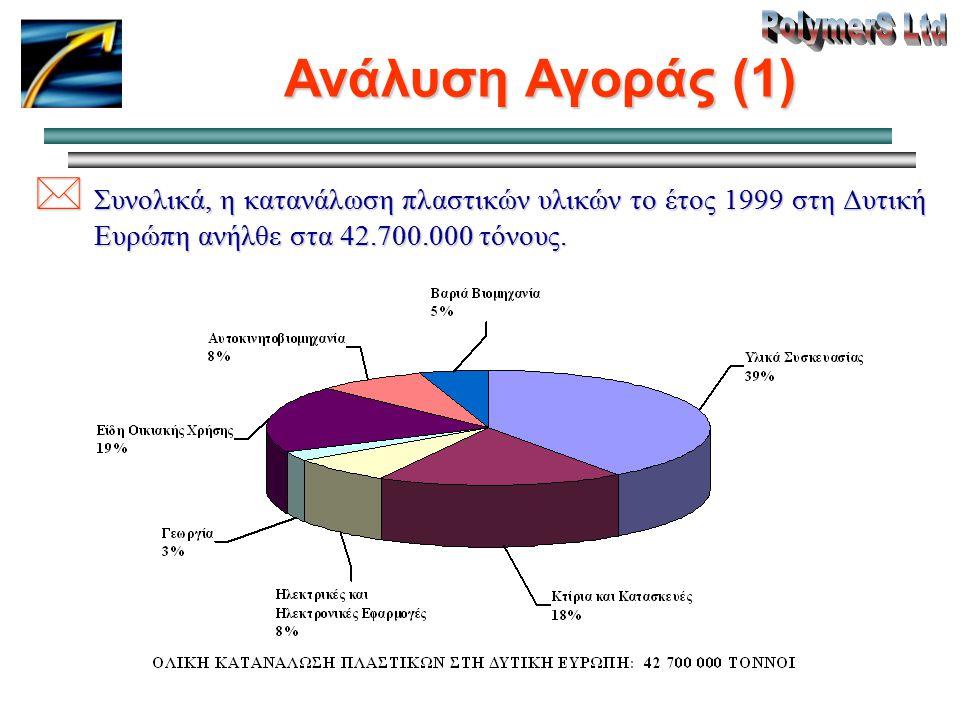 Ανάλυση Αγοράς (1) * Συνολικά, η κατανάλωση πλαστικών υλικών το έτος 1999 στη Δυτική Ευρώπη ανήλθε στα 42.700.000 τόνους.