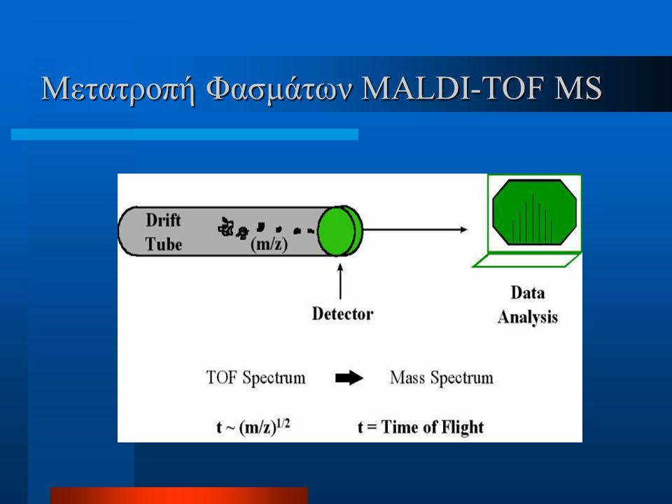 Ελαχιστοποίηση σφάλματος Ανιχνευτής ανάκλασης ιόντων Απλού πεδίου Διπλού πεδίου Τετραγωνικού πεδίου