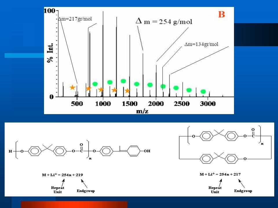 Δm=134gr/mol Δm=217gr/mol Πολυμερή Συμπύκνωσης