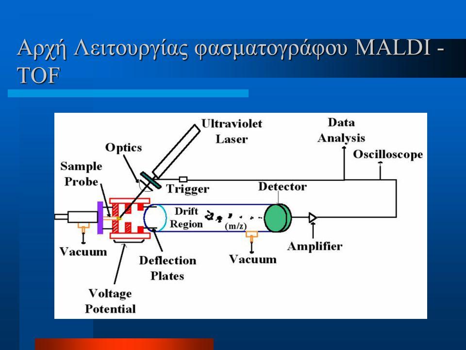 Τεχνική ήπιου ιονισμού MALDI  Ανάμιξη ένωσης - μήτρας και πολυμερούς σε κατάλληλο διαλύτη *.( C matrix = 100 x C polymer )  Απομάκρυνση διαλύτη, δημ