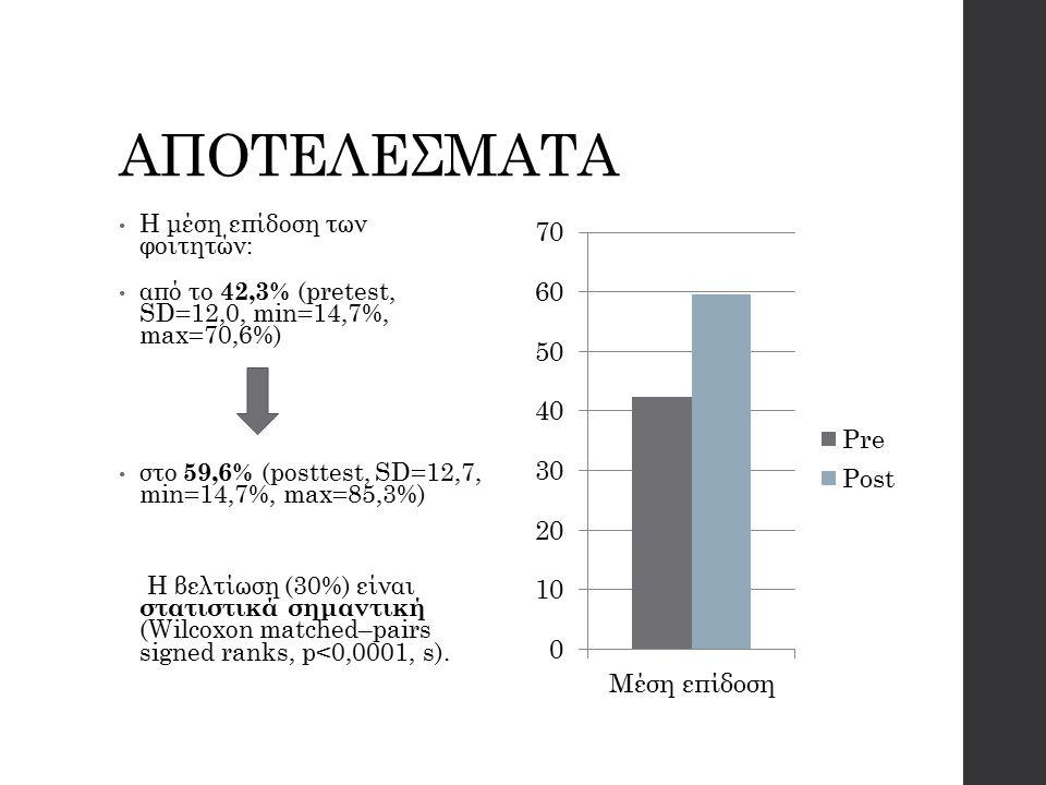 ΑΠΟΤΕΛΕΣΜΑΤΑ Η μέση επίδοση των φοιτητών: από το 42,3% (pretest, SD=12,0, min=14,7%, max=70,6%) στο 59,6% (posttest, SD=12,7, min=14,7%, max=85,3%) Η βελτίωση (30%) είναι στατιστικά σημαντική (Wilcoxon matched–pairs signed ranks, p<0,0001, s).