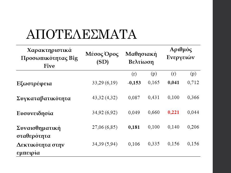 ΑΠΟΤΕΛΕΣΜΑΤΑ Χαρακτηριστικά Προσωπικότητας Big Five Μέσος Όρος (SD) Μαθησιακή Βελτίωση Αριθμός Ενεργειών (r) (p)(r)(p) Εξωστρέφεια 33,29 (6,19)-0,153 0,1650,0410,712 Συγκαταβατικότητα 43,32 (4,32)0,087 0,4310,1000,366 Ευσυνειδησία 34,92 (6,92)0,049 0,6600,2210,044 Συναισθηματική σταθερότητα 27,06 (6,85)0,181 0,1000,1400,206 Δεκτικότητα στην εμπειρία 34,39 (5,94)0,106 0,3350,156