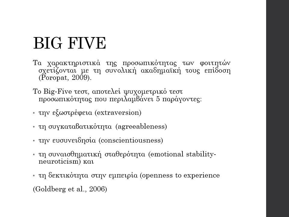 BIG FIVE Τα χαρακτηριστικά της προσωπικότητας των φοιτητών σχετίζονται με τη συνολική ακαδημαϊκή τους επίδοση (Poropat, 2009).