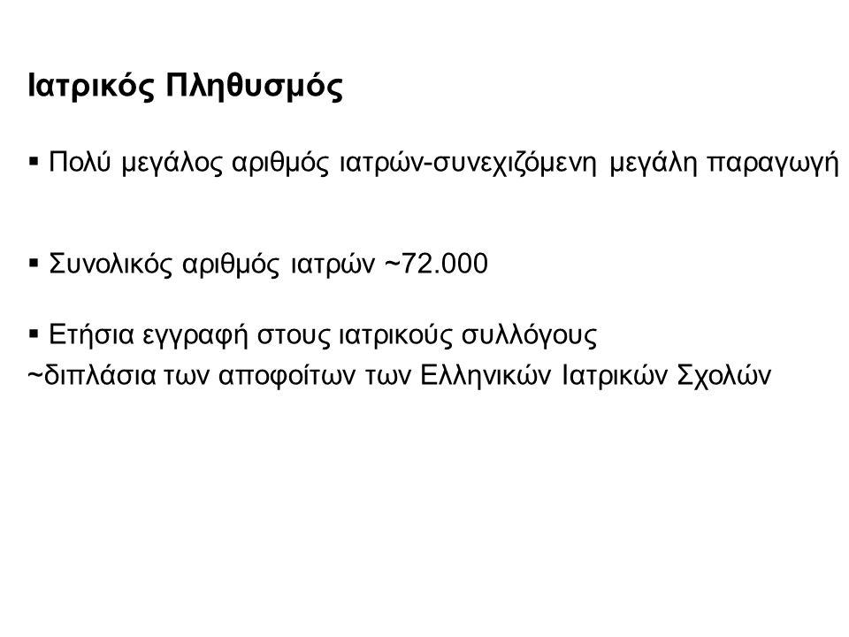 Ιατρικός Πληθυσμός  Πολύ μεγάλος αριθμός ιατρών-συνεχιζόμενη μεγάλη παραγωγή  Συνολικός αριθμός ιατρών ~72.000  Ετήσια εγγραφή στους ιατρικούς συλλόγους ~διπλάσια των αποφοίτων των Ελληνικών Ιατρικών Σχολών
