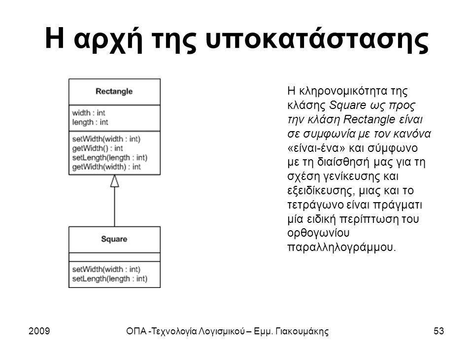 Η αρχή της υποκατάστασης 2009ΟΠΑ -Τεχνολογία Λογισμικού – Εμμ. Γιακουμάκης53 Η κληρονομικότητα της κλάσης Square ως προς την κλάση Rectangle είναι σε