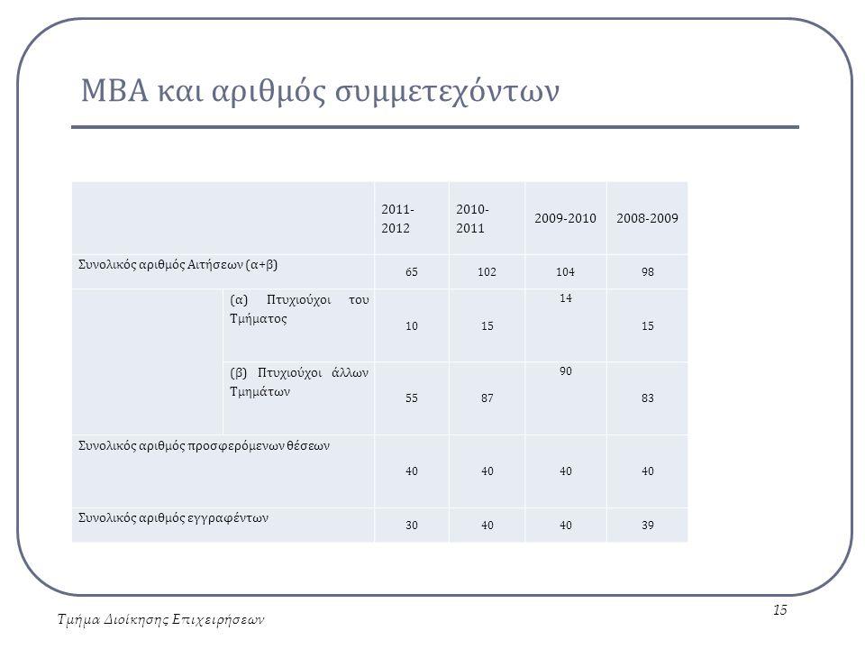 ΜΒΑ και αριθμός συμμετεχόντων Τμήμα Διοίκησης Επιχειρήσεων 15 2011- 2012 2010- 2011 2009-20102008-2009 Συνολικός αριθμός Αιτήσεων (α+β) 6510210498 (α) Πτυχιούχοι του Τμήματος 1015 14 15 (β) Πτυχιούχοι άλλων Τμημάτων 5587 90 83 Συνολικός αριθμός προσφερόμενων θέσεων 40 Συνολικός αριθμός εγγραφέντων 3040 39