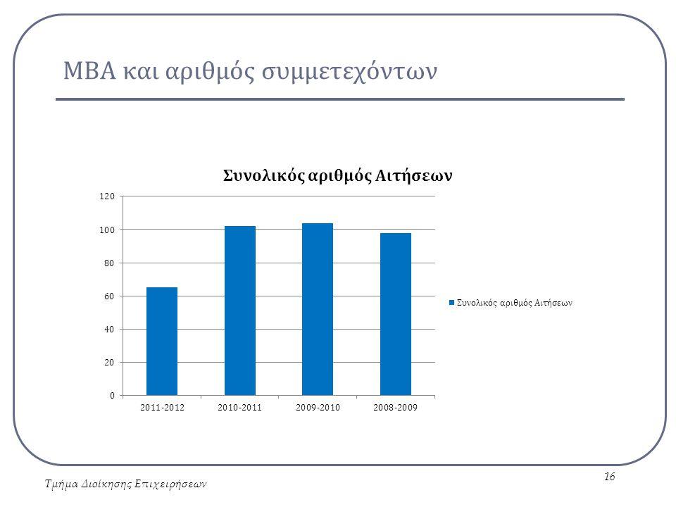 ΜΒΑ και αριθμός συμμετεχόντων Τμήμα Διοίκησης Επιχειρήσεων 16