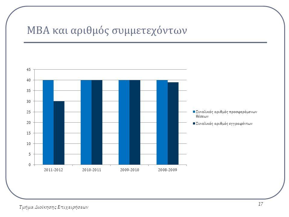 ΜΒΑ και αριθμός συμμετεχόντων Τμήμα Διοίκησης Επιχειρήσεων 17