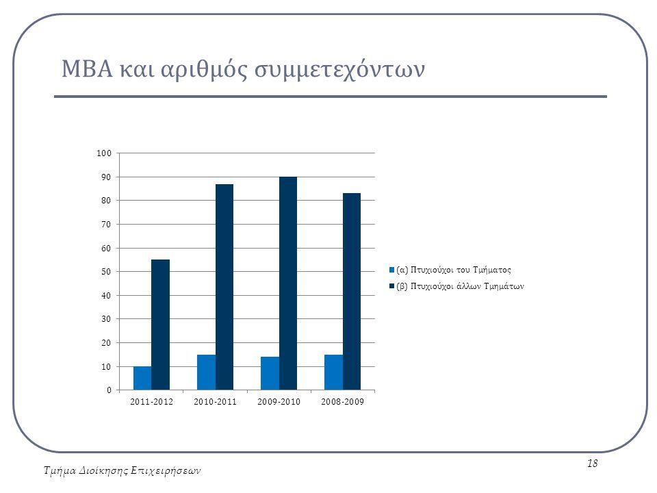 ΜΒΑ και αριθμός συμμετεχόντων Τμήμα Διοίκησης Επιχειρήσεων 18