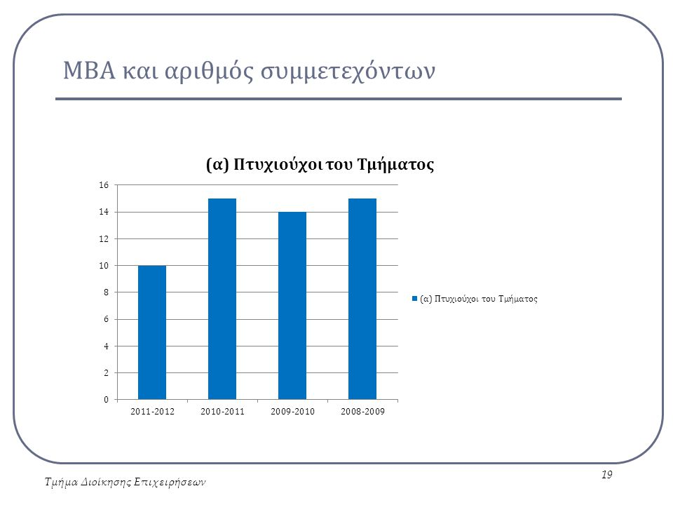 ΜΒΑ και αριθμός συμμετεχόντων Τμήμα Διοίκησης Επιχειρήσεων 19