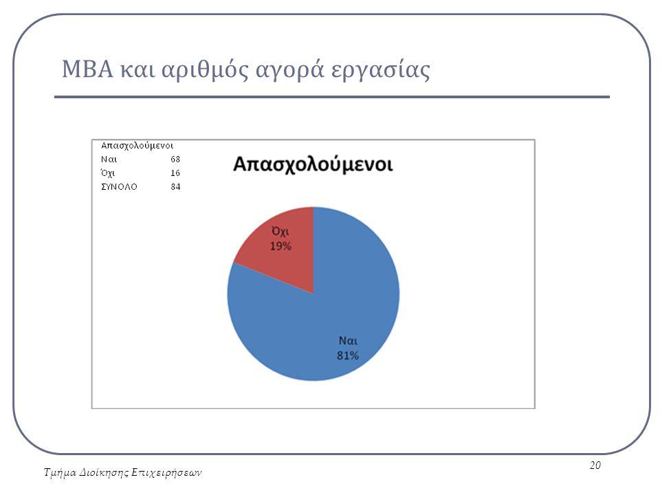 ΜΒΑ και αριθμός αγορά εργασίας Τμήμα Διοίκησης Επιχειρήσεων 20