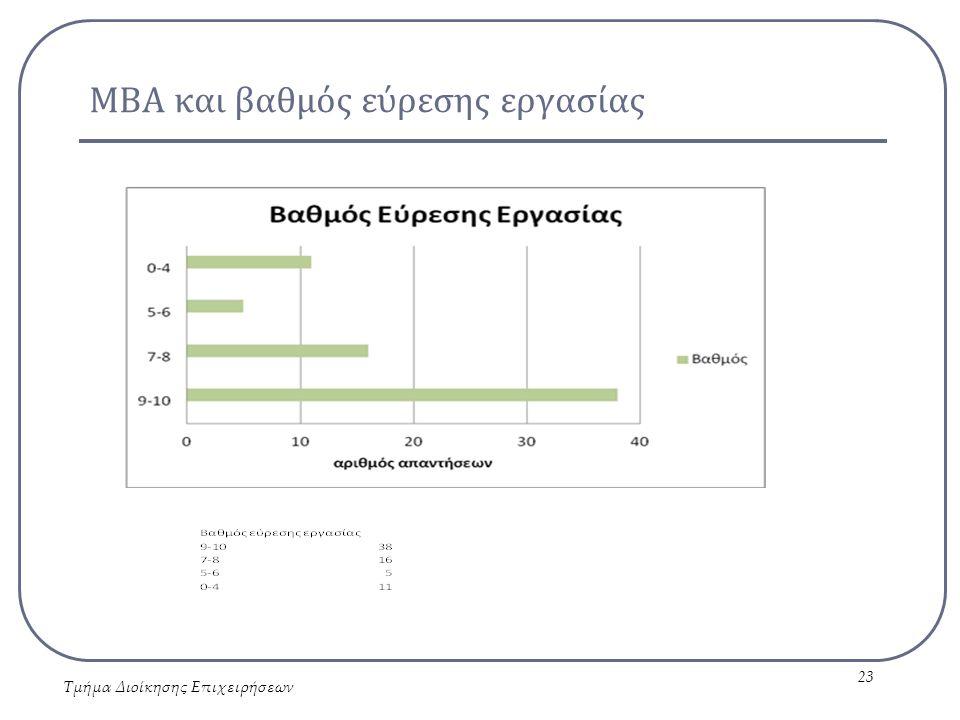 ΜΒΑ και βαθμός εύρεσης εργασίας Τμήμα Διοίκησης Επιχειρήσεων 23
