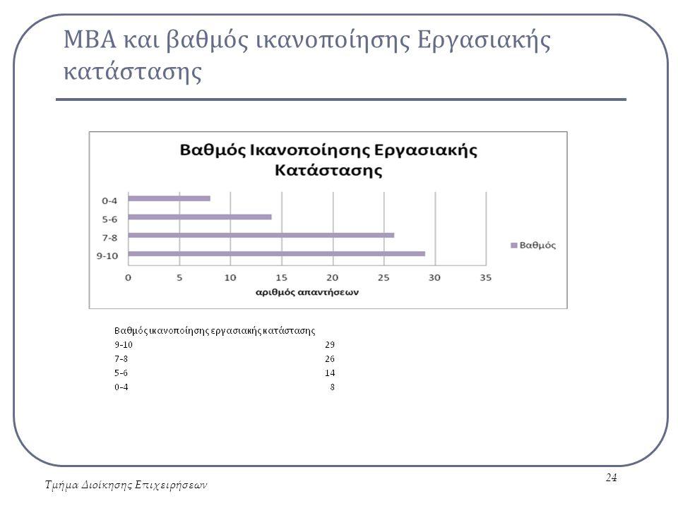 ΜΒΑ και βαθμός ικανοποίησης Εργασιακής κατάστασης Τμήμα Διοίκησης Επιχειρήσεων 24