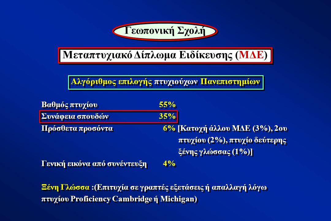 Αλγόριθμος επιλογής πτυχιούχων Πανεπιστημίων Βαθμός πτυχίου 55% Συνάφεια σπουδών 35% Πρόσθετα προσόντα 6% [Κατοχή άλλου ΜΔΕ (3%), 2ου πτυχίου (2%), πτυχίο δεύτερης ξένης γλώσσας (1%)] Γενική εικόνα από συνέντευξη 4% Ξένη Γλώσσα :(Επιτυχία σε γραπτές εξετάσεις ή απαλλαγή λόγω πτυχίου Proficiency Cambridge ή Michigan) Βαθμός πτυχίου 55% Συνάφεια σπουδών 35% Πρόσθετα προσόντα 6% [Κατοχή άλλου ΜΔΕ (3%), 2ου πτυχίου (2%), πτυχίο δεύτερης ξένης γλώσσας (1%)] Γενική εικόνα από συνέντευξη 4% Ξένη Γλώσσα :(Επιτυχία σε γραπτές εξετάσεις ή απαλλαγή λόγω πτυχίου Proficiency Cambridge ή Michigan) Μεταπτυχιακό Δίπλωμα Ειδίκευσης (ΜΔΕ) Γεωπονική Σχολή