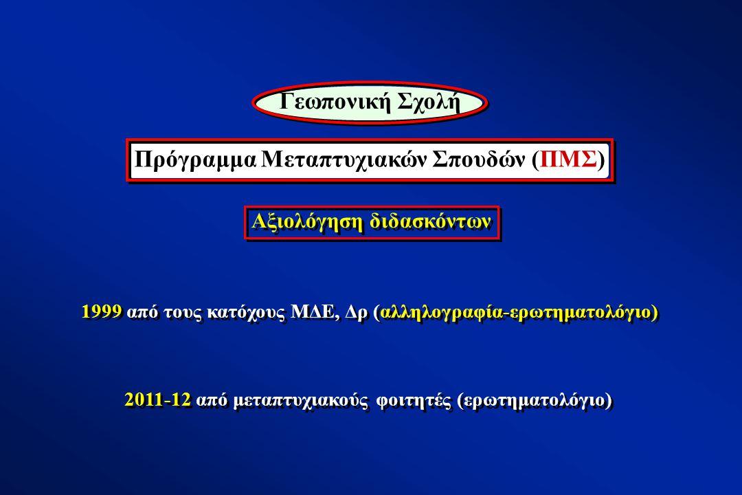Αξιολόγηση διδασκόντων 1999 από τους κατόχους ΜΔΕ, Δρ (αλληλογραφία-ερωτηματολόγιο) Γεωπονική Σχολή Πρόγραμμα Μεταπτυχιακών Σπουδών (ΠΜΣ) 2011-12 από μεταπτυχιακούς φοιτητές (ερωτηματολόγιο)