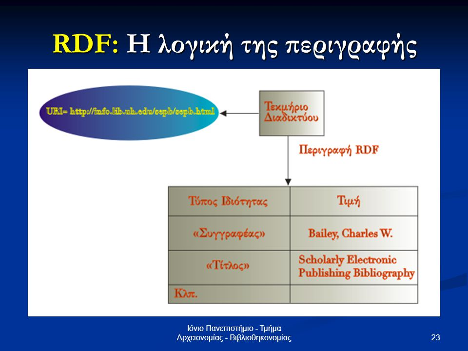 24 Ιόνιο Πανεπιστήμιο - Τμήμα Αρχειονομίας - Βιβλιοθηκονομίας Μεταδεδομένα: Τα εργαλεία παραγωγής Επεξεργαστές Μεταδεδομένων (Metadata editors) Επεξεργαστές Μεταδεδομένων (Metadata editors) Διαθέσιμοι, ως εφαρμογές, στο Διαδίκτυο Διαθέσιμοι, ως εφαρμογές, στο Διαδίκτυο Αυτόματη περιγραφή ψηφιακού αντικειμένου, αν δοθεί η διεύθυνσή του στο Διαδίκτυο, π.χ.