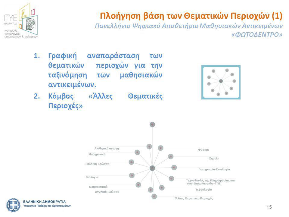 15 1.Γραφική αναπαράσταση των θεματικών περιοχών για την ταξινόμηση των μαθησιακών αντικειμένων.