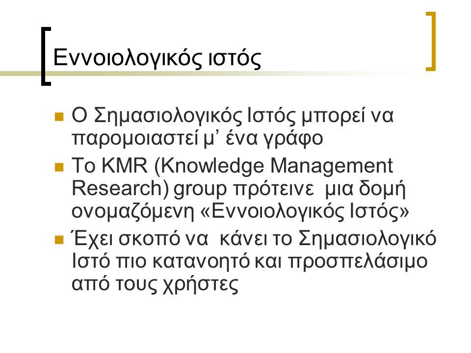 Εννοιολογικός ιστός Ο Σημασιολογικός Ιστός μπορεί να παρομοιαστεί μ' ένα γράφο Το KMR (Knowledge Management Research) group πρότεινε μια δομή ονομαζόμ