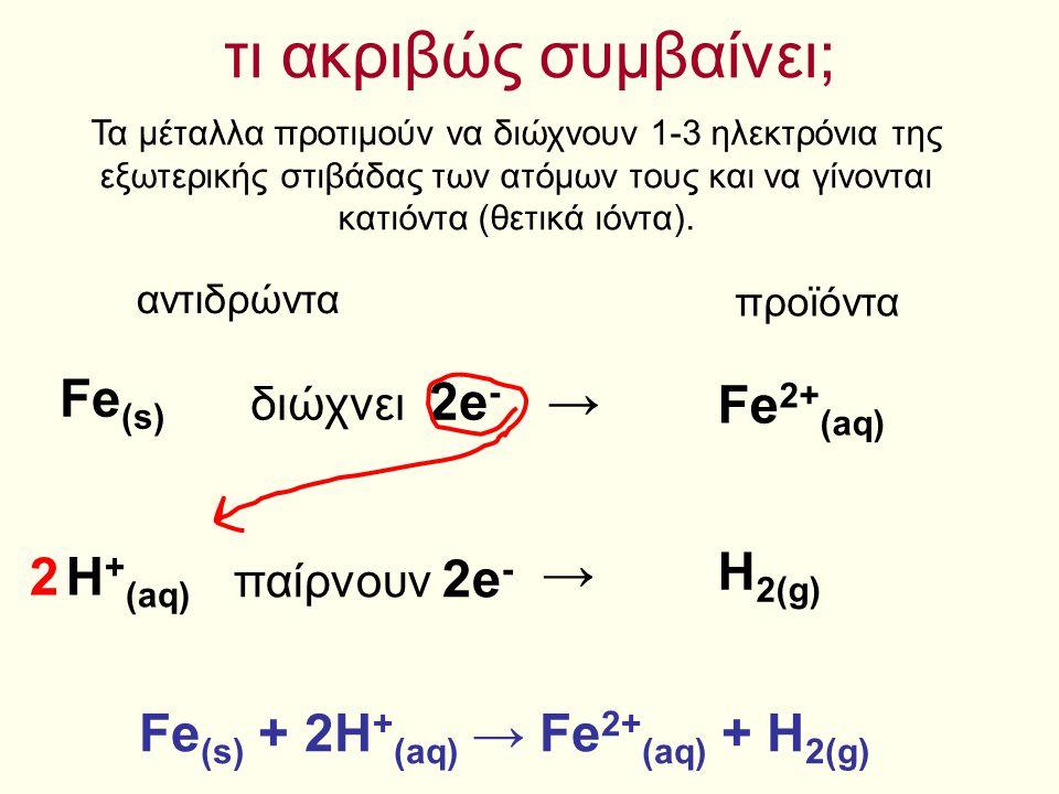 αντίστοιχα, στους άλλους δύο σωλήνες… Al (s) + H + (aq) → Al 3+ (aq) + H 2(g) Al (s) + 6H + (aq) → Al 3+ (aq) + 3H 2(g) Mg (s) + H + (aq) → Mg 2+ (aq) + H 2(g) 2 2Al (s) + 6H + (aq) → 2Al 3+ (aq) + 3H 2(g) αλλά στο σωλήνα με τον χαλκό… τίποτα!