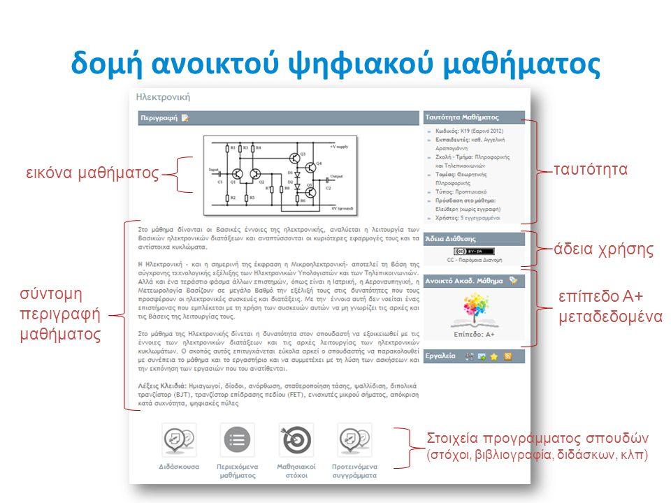 δομή ανοικτού ψηφιακού μαθήματος ταυτότητα επίπεδο Α+ μεταδεδομένα άδεια χρήσης Στοιχεία προγράμματος σπουδών (στόχοι, βιβλιογραφία, διδάσκων, κλπ) ει