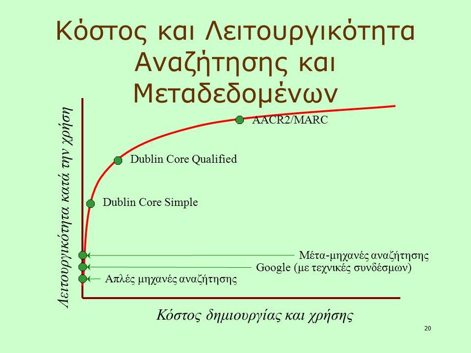 20 Κόστος και Λειτουργικότητα Αναζήτησης και Μεταδεδομένων Λειτουργικότητα κατά την χρήση Κόστος δημιουργίας και χρήσης AACR2/MARC Dublin Core Simple