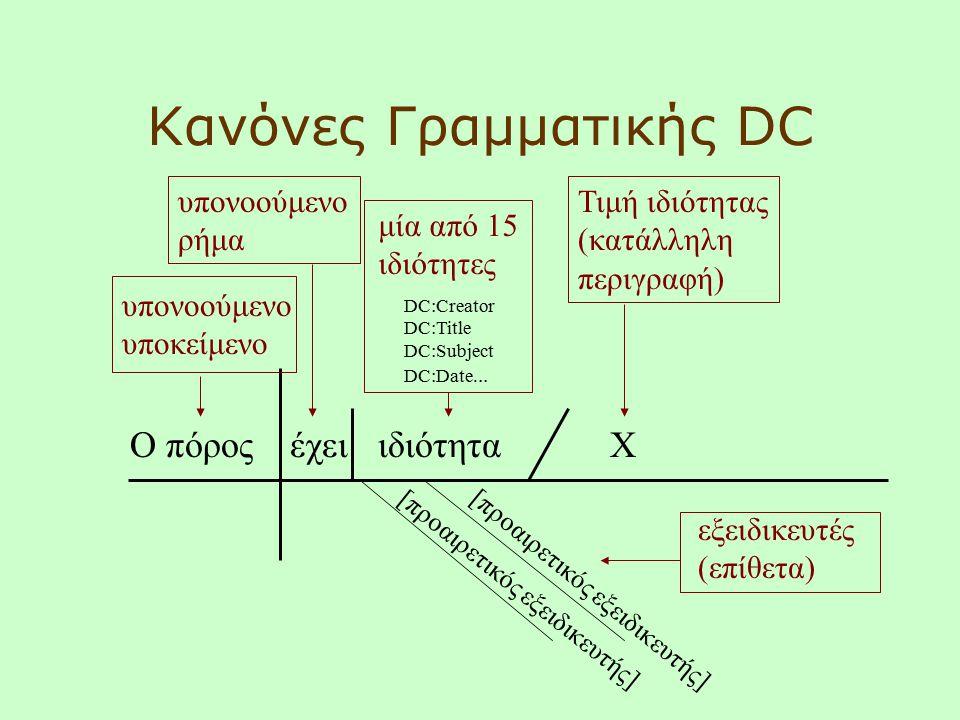 Ο πόροςέχειιδιότητα DC:Creator DC:Title DC:Subject DC:Date... X υπονοούμενο υποκείμενο υπονοούμενο ρήμα μία από 15 ιδιότητες Τιμή ιδιότητας (κατάλληλη