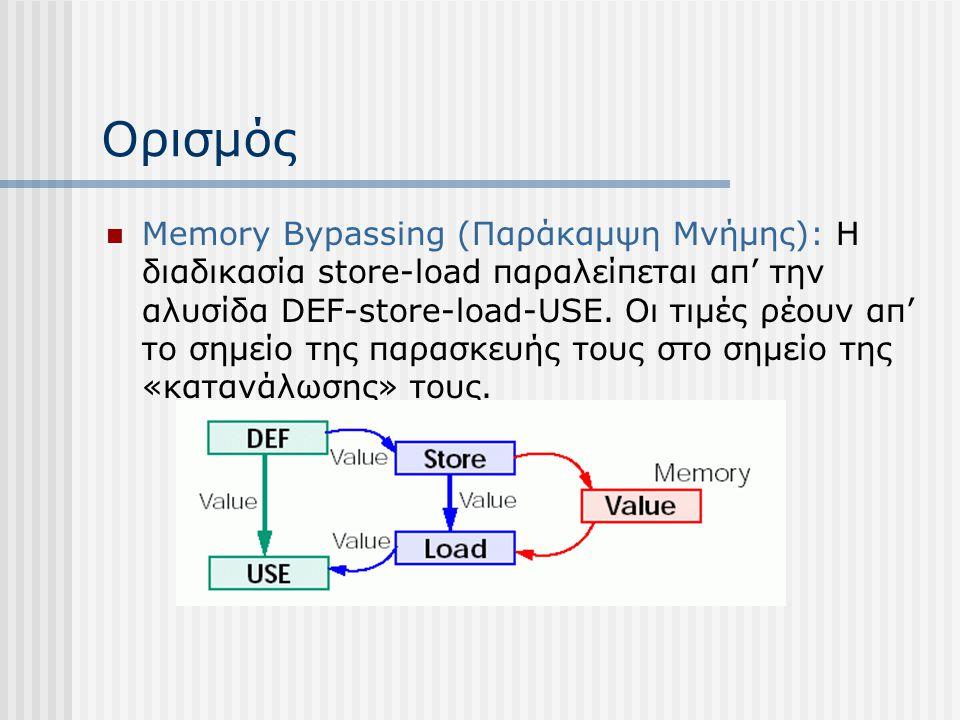 Ορισμός Memory Bypassing (Παράκαμψη Μνήμης): Η διαδικασία store-load παραλείπεται απ' την αλυσίδα DEF-store-load-USE. Οι τιμές ρέουν απ' το σημείο της