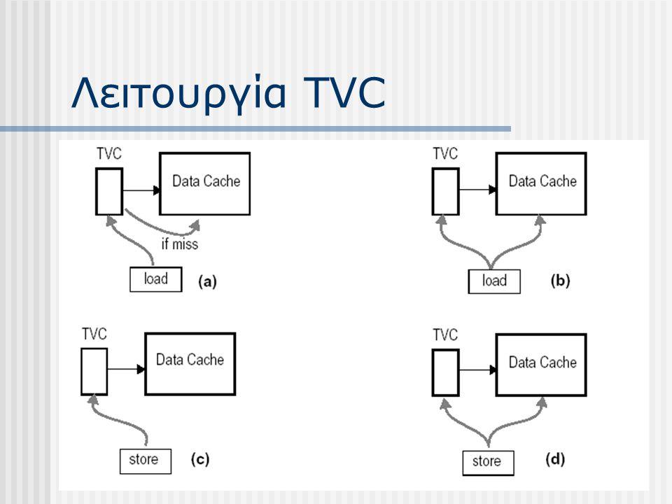 Λειτουργία TVC
