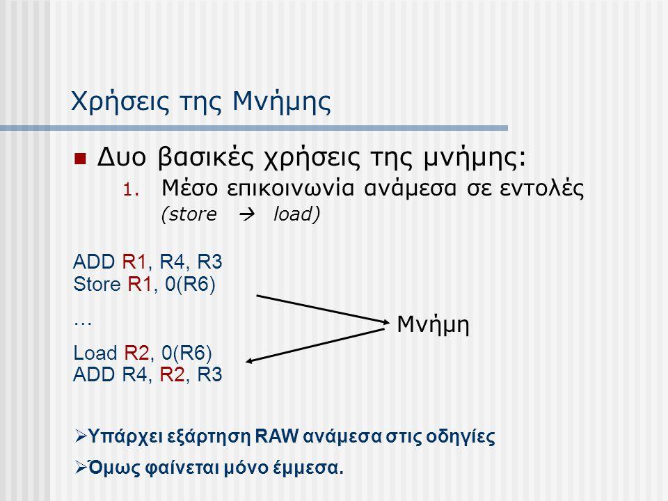 Χρήσεις της Μνήμης Δυο βασικές χρήσεις της μνήμης: 1. Μέσο επικοινωνία ανάμεσα σε εντολές (store  load) ADD R1, R4, R3 Store R1, 0(R6) … Load R2, 0(R