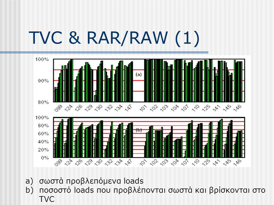 TVC & RAR/RAW (1) a)σωστά προβλεπόμενα loads b)ποσοστό loads που προβλέπονται σωστά και βρίσκονται στο TVC