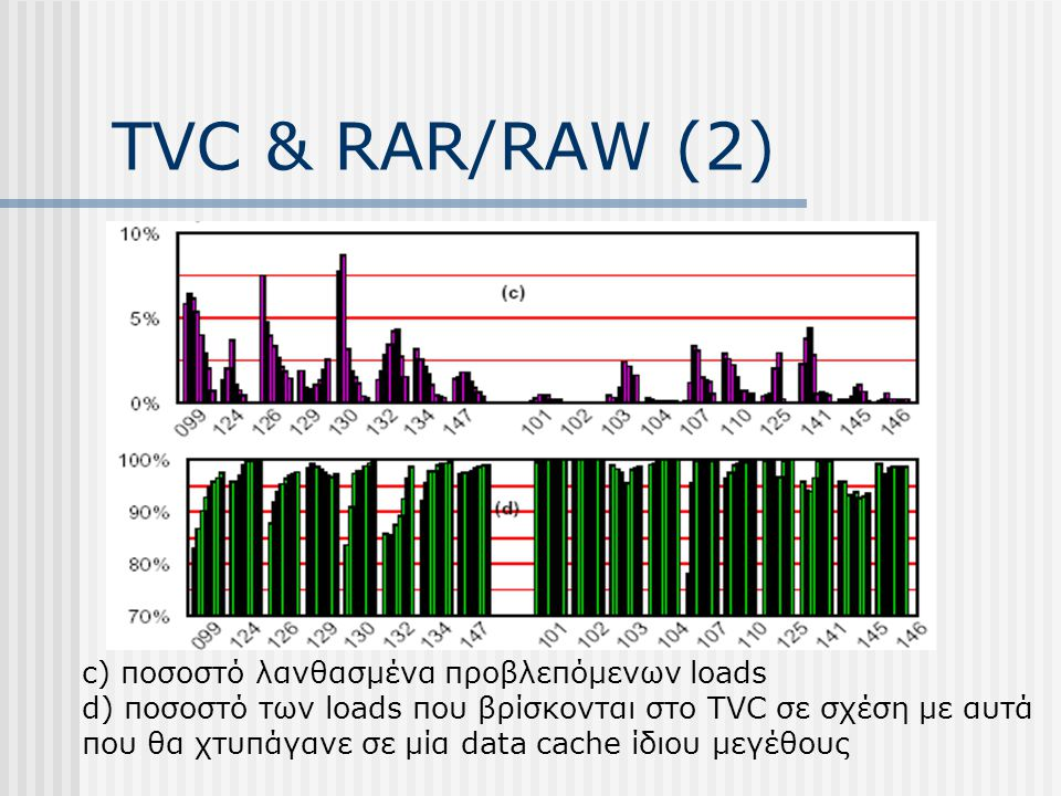 TVC & RAR/RAW (2) c) ποσοστό λανθασμένα προβλεπόμενων loads d) ποσοστό των loads που βρίσκονται στο TVC σε σχέση με αυτά που θα χτυπάγανε σε μία data