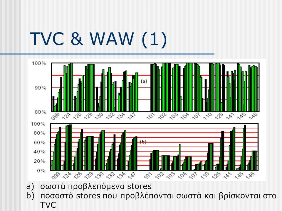 TVC & WAW (1) a)σωστά προβλεπόμενα stores b)ποσοστό stores που προβλέπονται σωστά και βρίσκονται στο TVC