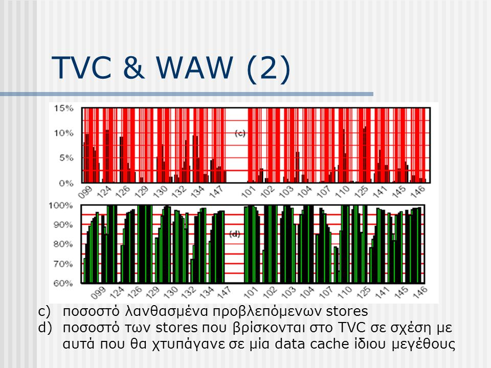 TVC & WAW (2) c)ποσοστό λανθασμένα προβλεπόμενων stores d)ποσοστό των stores που βρίσκονται στο TVC σε σχέση με αυτά που θα χτυπάγανε σε μία data cach