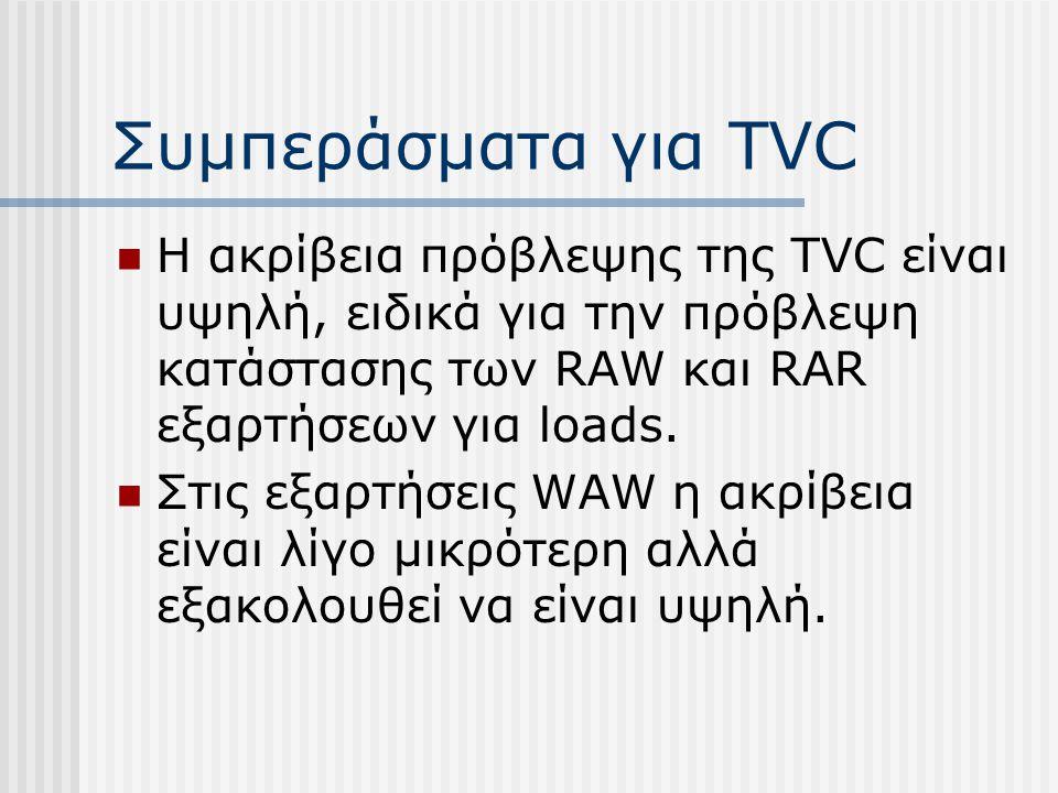 Συμπεράσματα για TVC H ακρίβεια πρόβλεψης της TVC είναι υψηλή, ειδικά για την πρόβλεψη κατάστασης των RAW και RAR εξαρτήσεων για loads. Στις εξαρτήσει