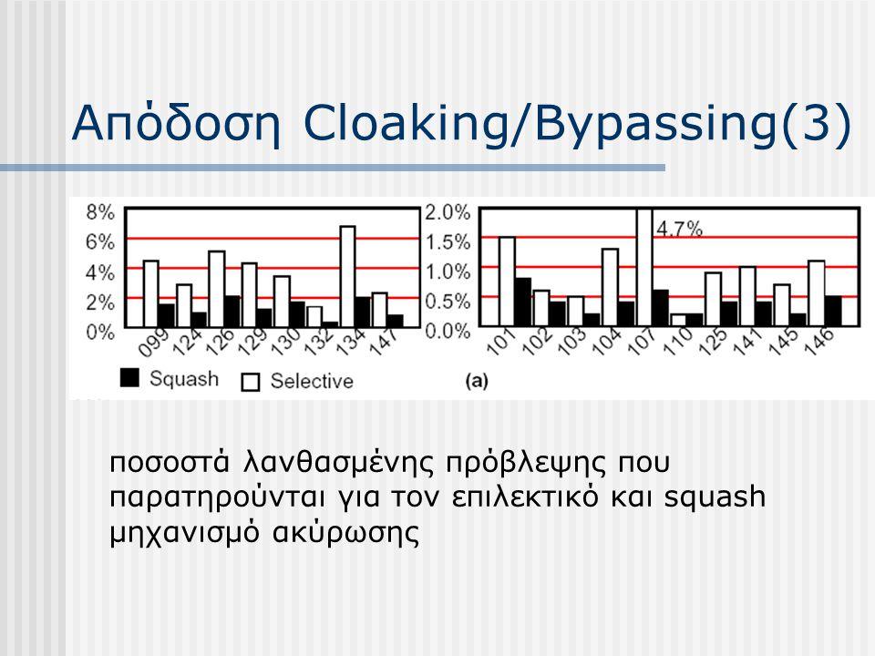 Απόδοση Cloaking/Bypassing(3) ποσοστά λανθασμένης πρόβλεψης που παρατηρούνται για τον επιλεκτικό και squash μηχανισμό ακύρωσης