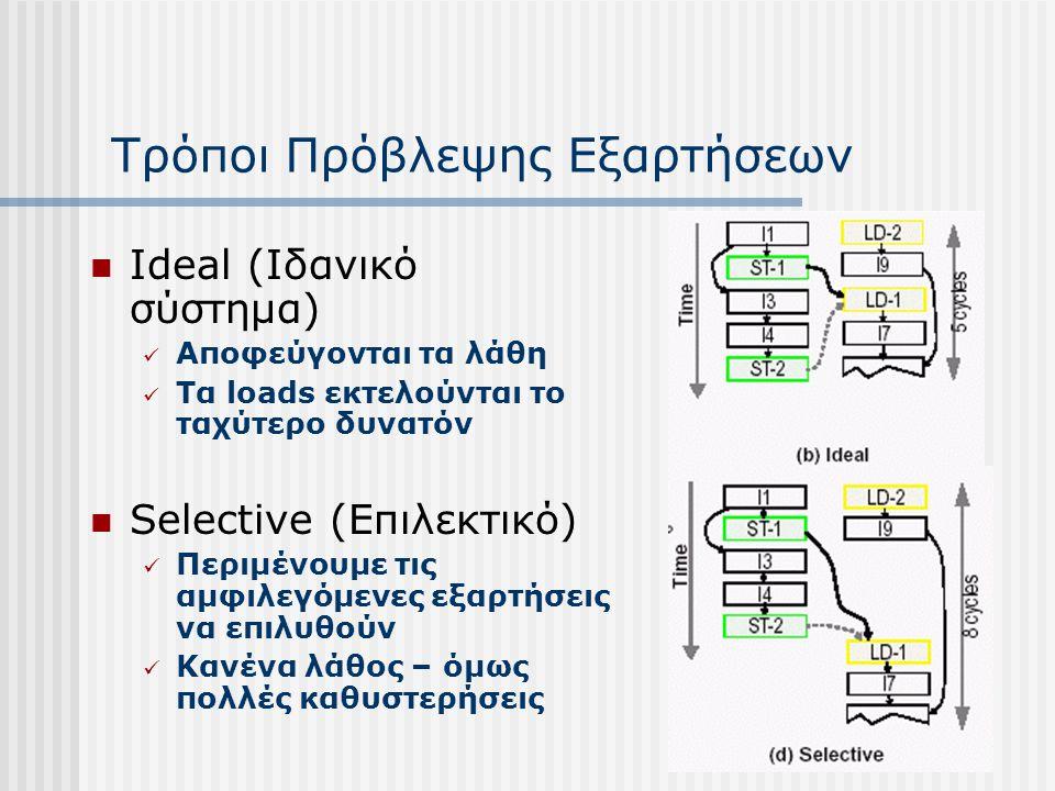 Τρόποι Πρόβλεψης Εξαρτήσεων Store Barrier Εδώ ελέγχουμε αν τα stores πιθανώς παρουσιάζουν εξάρτηση Κάθε load που ακολουθεί πρέπει να περιμένει Naïve Memory Dependence Speculation Τα load αφήνονται να εκτελεστούν Ακυρώνουμε λάθος αποτελέσματα