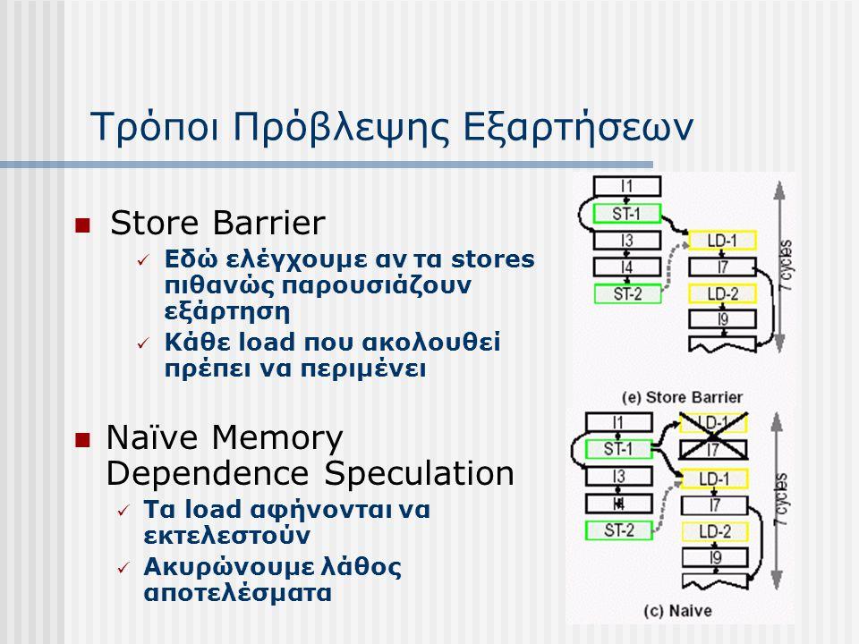 Τρόποι Πρόβλεψης Εξαρτήσεων Store Barrier Εδώ ελέγχουμε αν τα stores πιθανώς παρουσιάζουν εξάρτηση Κάθε load που ακολουθεί πρέπει να περιμένει Naïve M