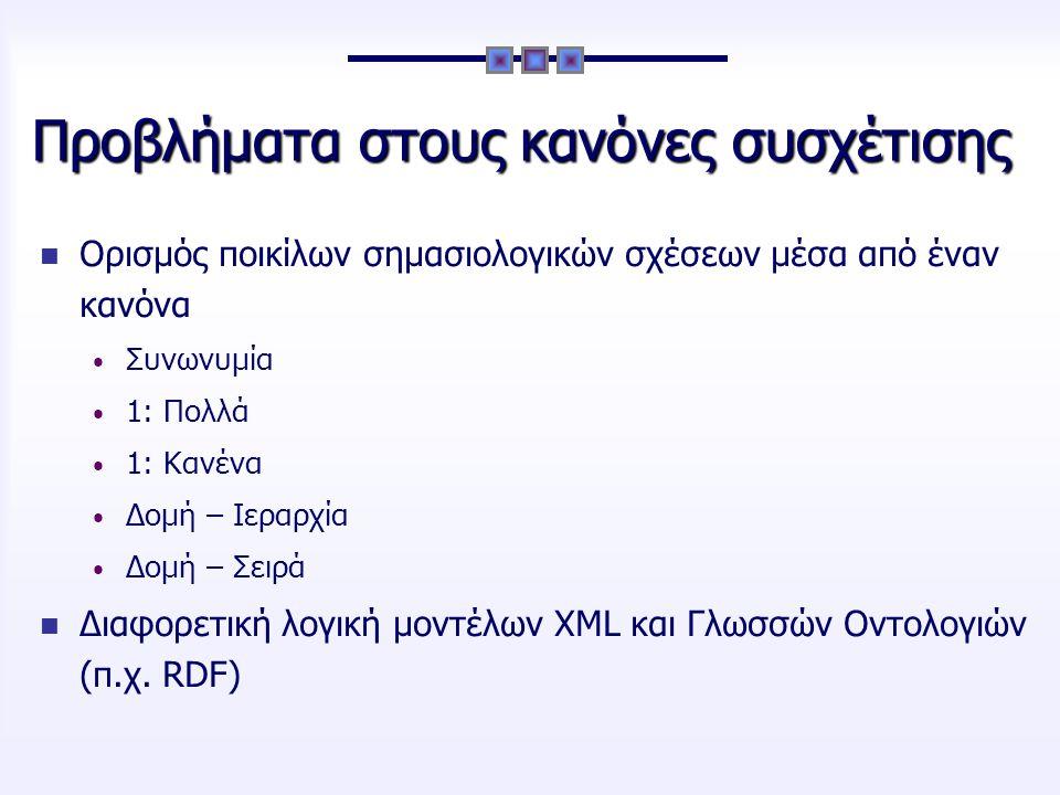 Προβλήματα στους κανόνες συσχέτισης Ορισμός ποικίλων σημασιολογικών σχέσεων μέσα από έναν κανόνα Συνωνυμία 1: Πολλά 1: Κανένα Δομή – Ιεραρχία Δομή – Σειρά Διαφορετική λογική μοντέλων XML και Γλωσσών Οντολογιών (π.χ.