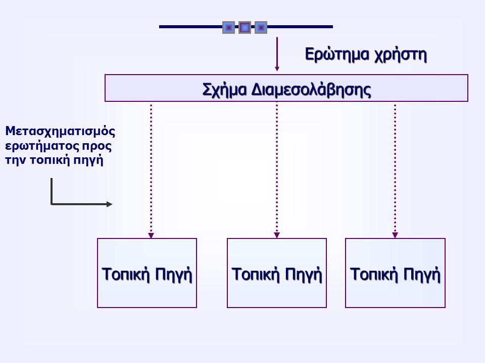 Σχήμα Διαμεσολάβησης Απάντηση στο χρήστη Τοπική Πηγή Απάντηση τοπικής πηγής Ενοποίηση αποτελεσμάτων