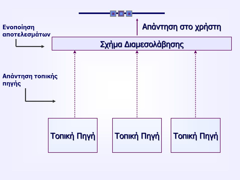 Σημασιολογική Ολοκλήρωση Δεδομένων Παγκόσμιος Ιστός Σημασιολογικός Ιστός Ορισμός: Διαδικασία της χρήσης εννοιολογικών αναπαραστάσεων των δεδομένων και των σχέσεών τους με στόχο της εξάλειψη της σημασιολογικής ετερογένειας Προβλήματα σημασιολογικής ετερογένειας σε επίπεδο σχημάτων (schema level) και σε επίπεδο δεδομένων (data level)