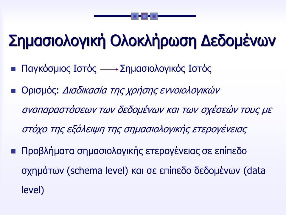 Οντολογίες Ορισμός: Μία τυπική (formal), κατηγορηματική (explicit) προδιαγραφή μίας διαμοιρασμένης (shared) εννοιολογικής αναπαράστασης (conceptualization) Μηχανισμός διαλειτουργικότητας Εννοιολογική αναπαράσταση ενός τομέα