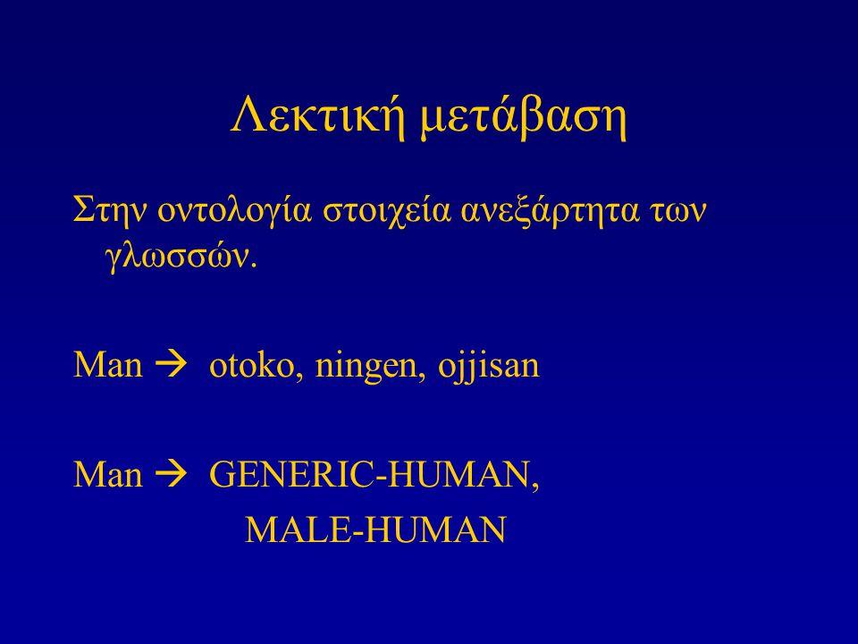 Λεκτική μετάβαση Στην οντολογία στοιχεία ανεξάρτητα των γλωσσών. Man  otoko, ningen, ojjisan Man  GENERIC-HUMAN, MALE-HUMAN