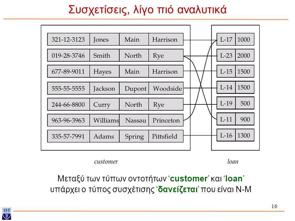 16 Συσχετίσεις, λίγο πιό αναλυτικά Μεταξύ των τύπων οντοτήτων 'customer' και 'loan' υπάρχει ο τύπος συσχέτισης 'δανείζεται' που είναι Ν-Μ