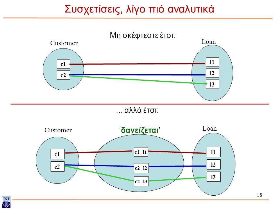 18 Συσχετίσεις, λίγο πιό αναλυτικά Μη σκέφτεστε έτσι: l1l1 l2 l3 c1 c2 Loan Customer c1_l1 c2_l2 c2_l3 l1l1 l2 l3 c1 c2 Loan Customer... αλλά έτσι: 'δ