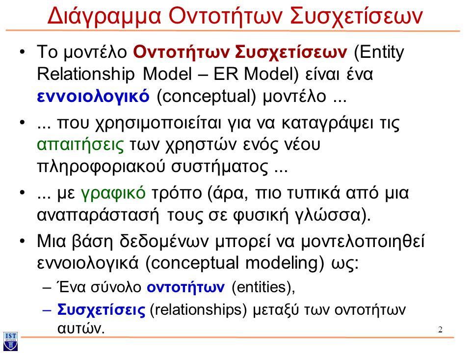 3 Εννοιολογικό μοντέλο, θυμηθείτε: Μικρόκοσμος Συλλογή Απαιτήσεων και Ανάλυση Εννοιολογικός Σχεδιασμός Βάσης (π.χ., με E-R Model) Απαιτήσεις ΒΔ Εννοιολογικό Μοντέλο (Σχήμα) E-R Διάγραμμα Δεν έχει γίνει ακόμη η μετατροπή σε ένα μοντέλο που να μπορεί να υποστηριχθεί και να χρησιμοποιηθεί από το DBMS μας.