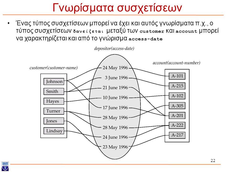 22 Γνωρίσματα συσχετίσεων Ένας τύπος συσχετίσεων μπορεί να έχει και αυτός γνωρίσματα π.χ., ο τύπος συσχετίσεων δανείζεται μεταξύ των customer και acco