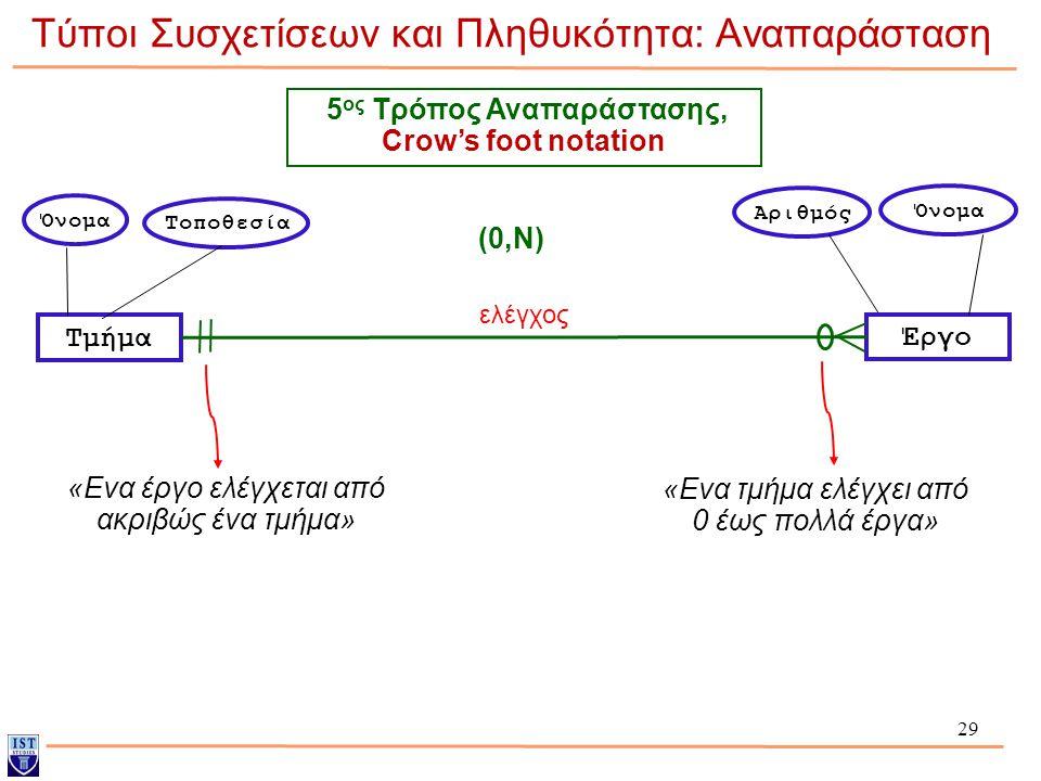 29 Τύποι Συσχετίσεων και Πληθυκότητα: Αναπαράσταση Τμήμα Έργο Όνομα Τοποθεσία Αριθμός Όνομα 5 ος Τρόπος Αναπαράστασης, Crow's foot notation (0,Ν) «Ενα
