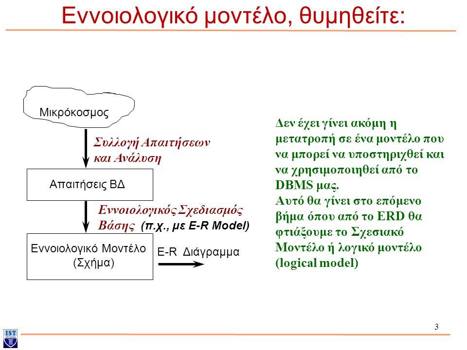 3 Εννοιολογικό μοντέλο, θυμηθείτε: Μικρόκοσμος Συλλογή Απαιτήσεων και Ανάλυση Εννοιολογικός Σχεδιασμός Βάσης (π.χ., με E-R Model) Απαιτήσεις ΒΔ Εννοιο