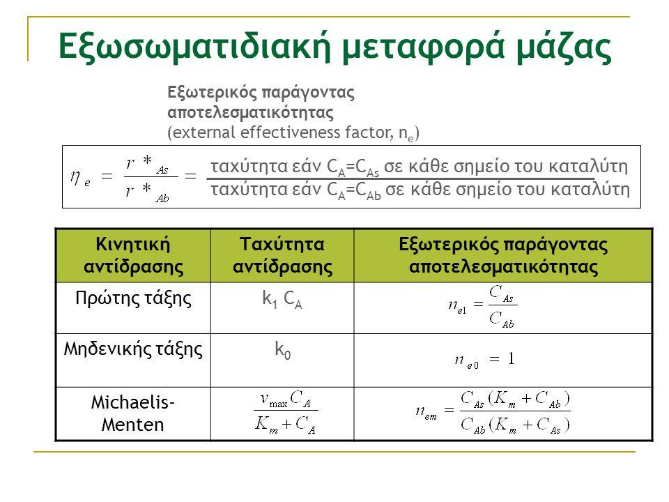 Εξωσωματιδιακή μεταφορά μάζας Κινητική αντίδρασης Ταχύτητα αντίδρασης Εξωτερικός παράγοντας αποτελεσματικότητας Πρώτης τάξηςk 1 C A Μηδενικής τάξηςk0k0 Michaelis- Menten ταχύτητα εάν C A =C Ab σε κάθε σημείο του καταλύτη ταχύτητα εάν C A =C As σε κάθε σημείο του καταλύτη Εξωτερικός παράγοντας αποτελεσματικότητας (external effectiveness factor, n e )